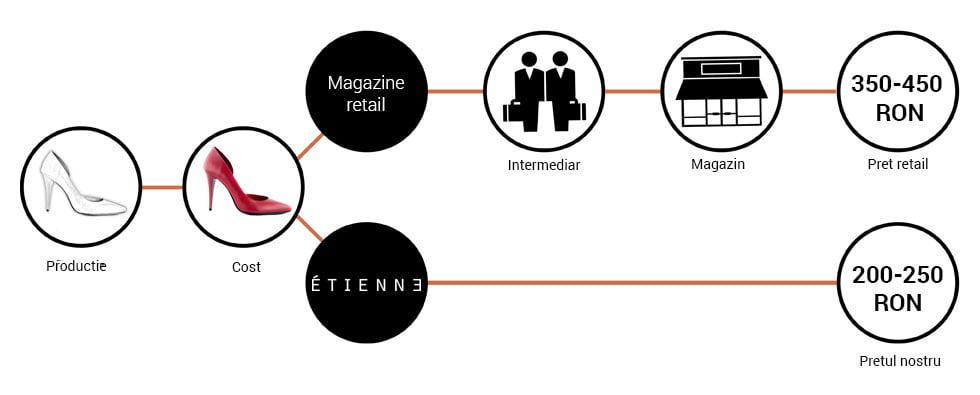 infografic-etienne
