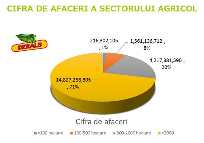 CIFRA-DE-AFACERI-FIRME-AGRI